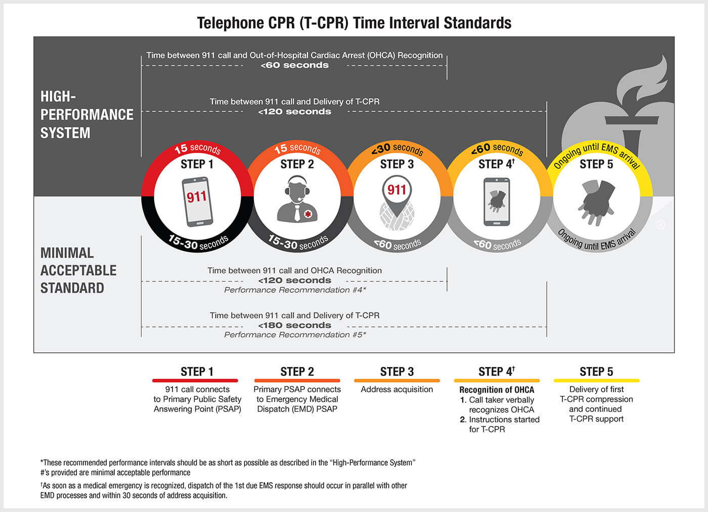 Telephone CPR Recommendations and Performance Measures